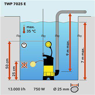 TWP 7025 E szennyvíz-búvárszivattyú teljesítményadatai