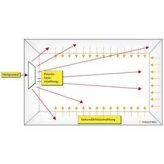 infrapanel működése TIH 700 S